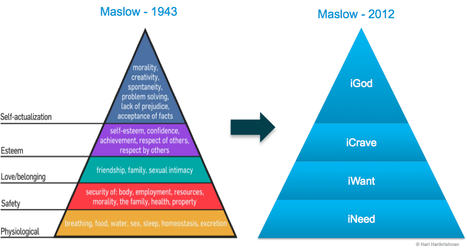 Maslows Hierarchy in the iPad Age