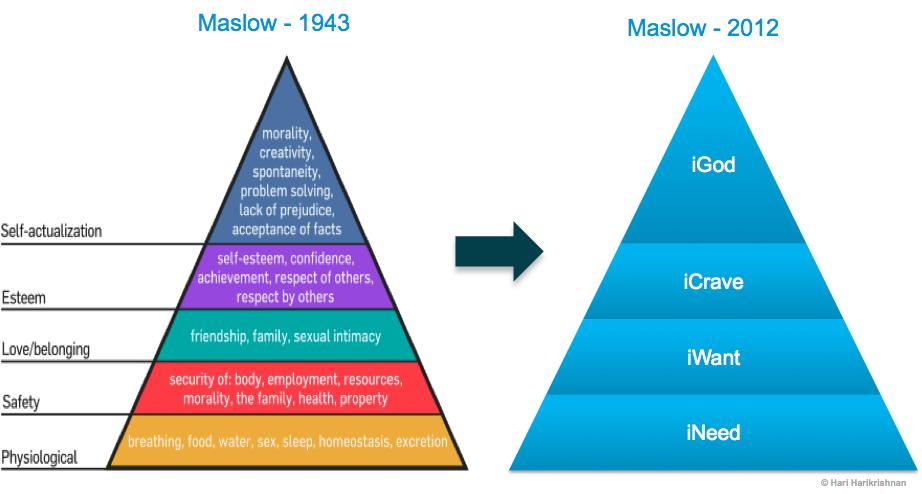 Maslow iPad iNeed iWant iCrave iGod