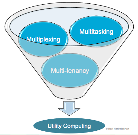 Utility Computing: Point of Arrival