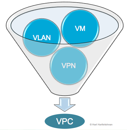 Virtual Private Cloud: Point of Arrival