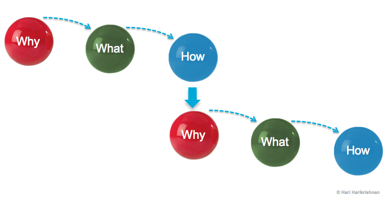 strategy: series of why-what-how's