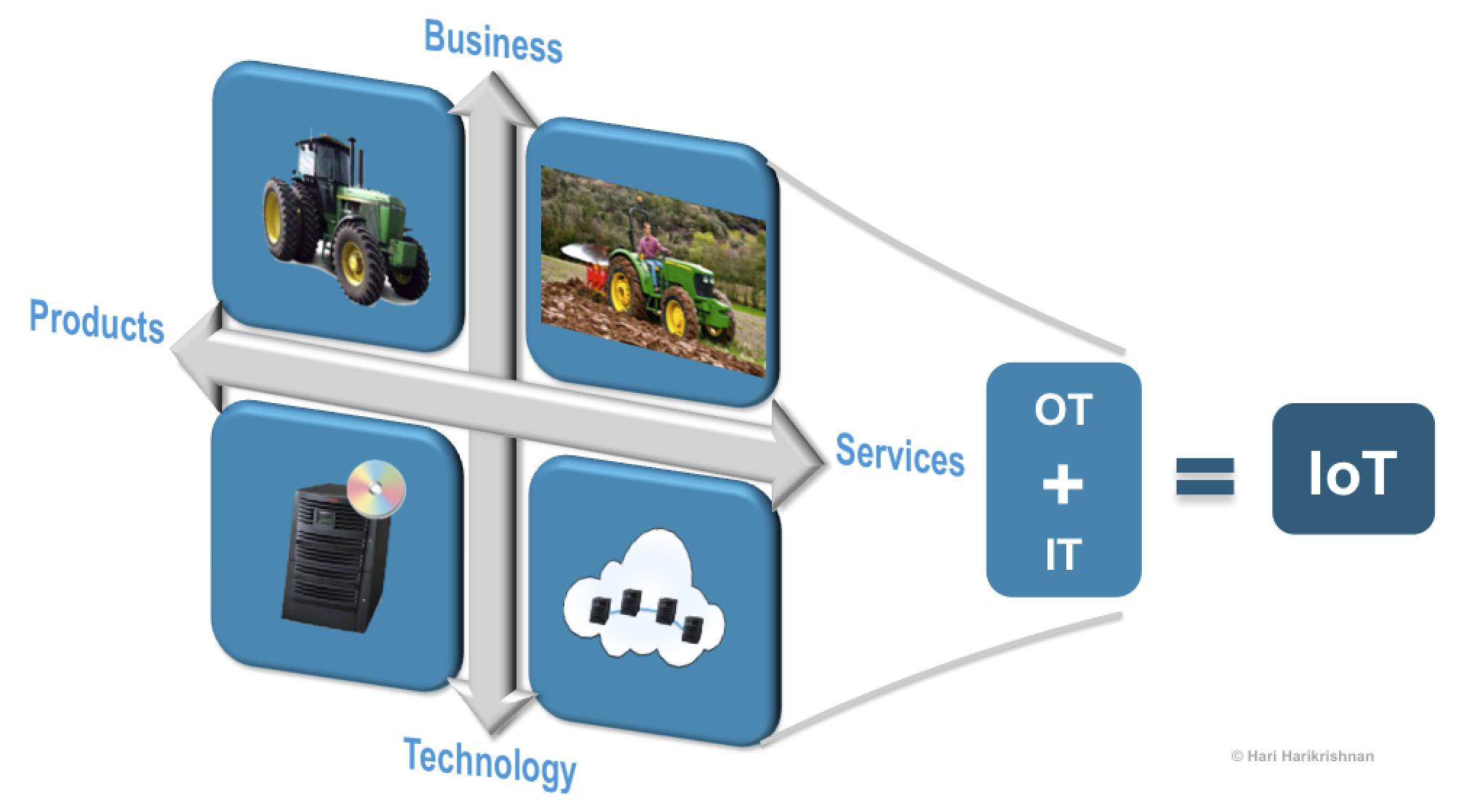 IT + OT = IoT